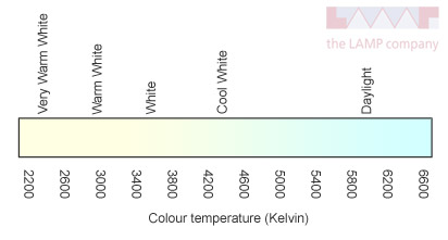 Colour Temperature and Colour Rendering Index Chart