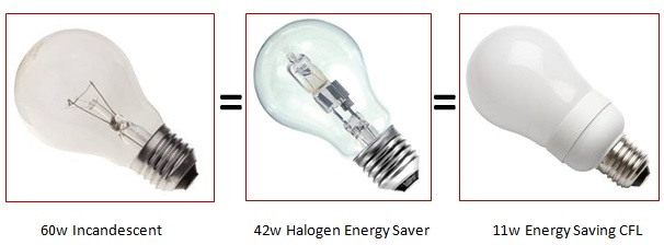 Whats the difference between Watts and Lumens
